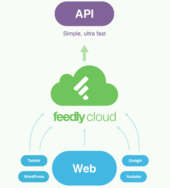 Feedly Cloud